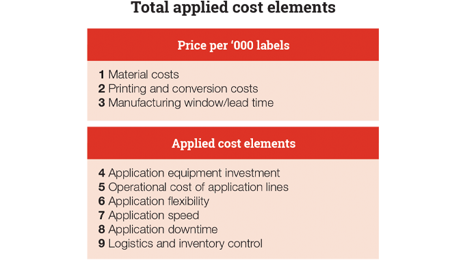 Figure 2.3 - Total applied cost elements