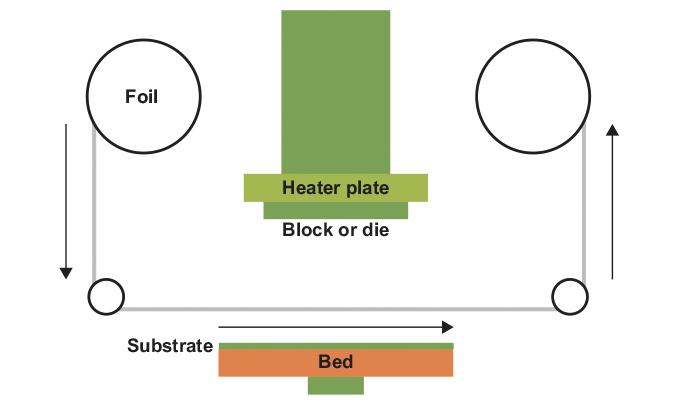 Figure 2.4 - Platen foiling