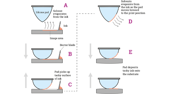 Figure 2.4 Typical pad printing process