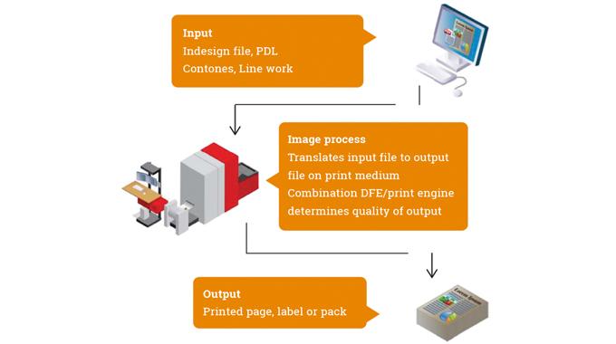 Figure 2.5 - Illustration courtesy of Xeikon shows the digital imaging process