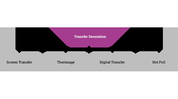 Figure 2.5 Main transfer decoration technologies