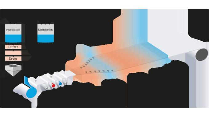 Figure 2.5 PET manufacturing process
