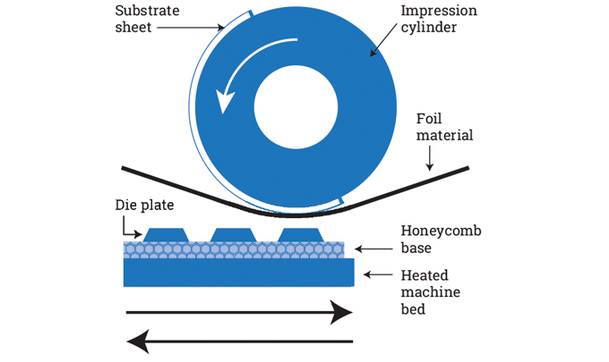 Figure 2.6 - Round flatbed foiling