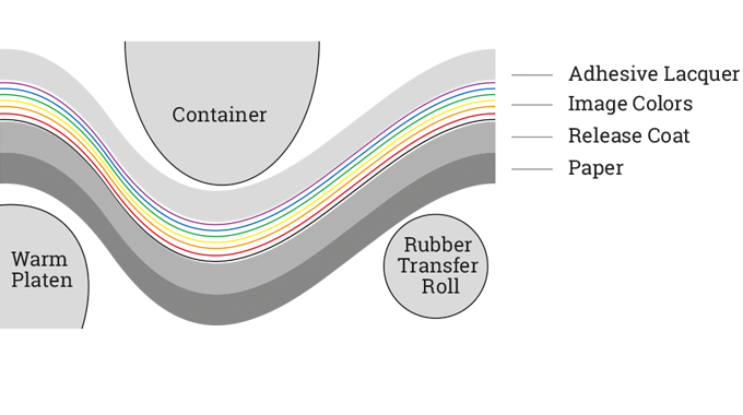 Figure 2.6 Structure of heat transfer label