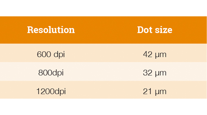 Figure 2.7 - Table shows the comparison between dot size in microns and print resolution