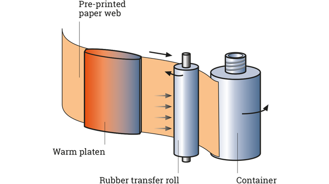 Figure 2.7 Therimage decoration application process