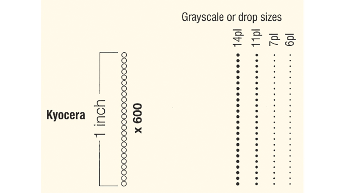 Figure 2.8 - Comparing drop size and resolution between Xaar and Kyocera inkjet heads