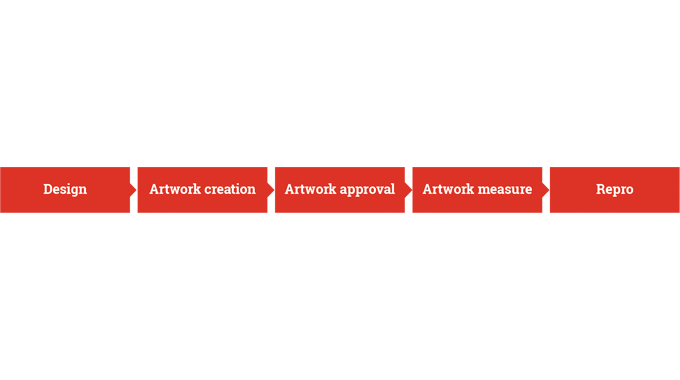 Figure 2.8 - Summary of the artwork process steps from design to repro