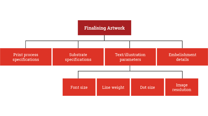 Figure 2.9 - Components Required to Finalise Artwork