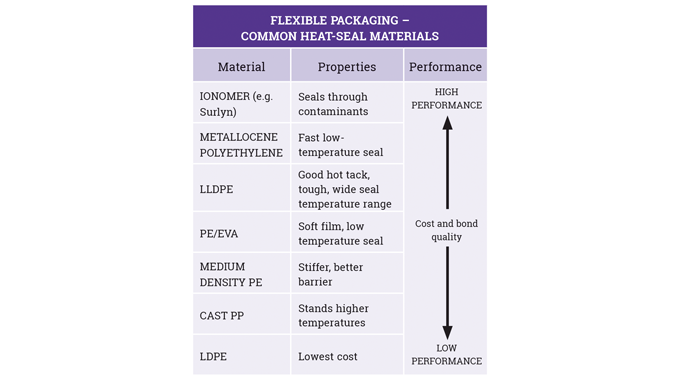 Figure 2_10 Common heat seal materials used in flexible packaging