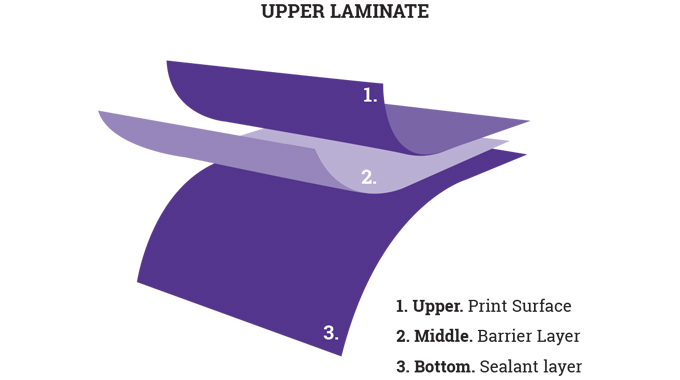 Figure 2_11 Basic structure of a flexible packaging laminate