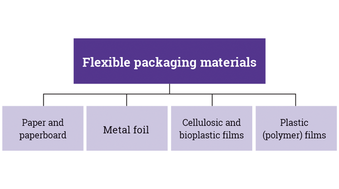 Figure 2_2 The main types of materials used for flexible packaging