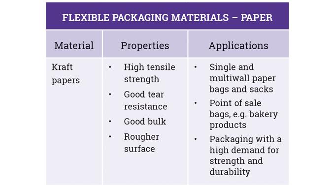 Figure 2_3 Kraft paper properties, performance and applications