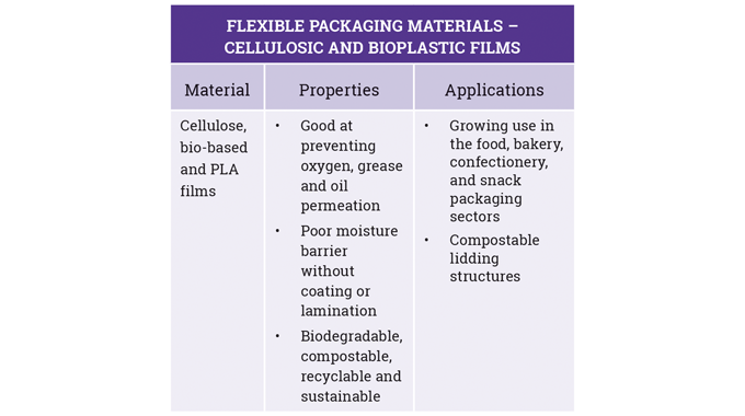 Figure 2_4 Properties and applications for cellulosic, bio-based and PLA films