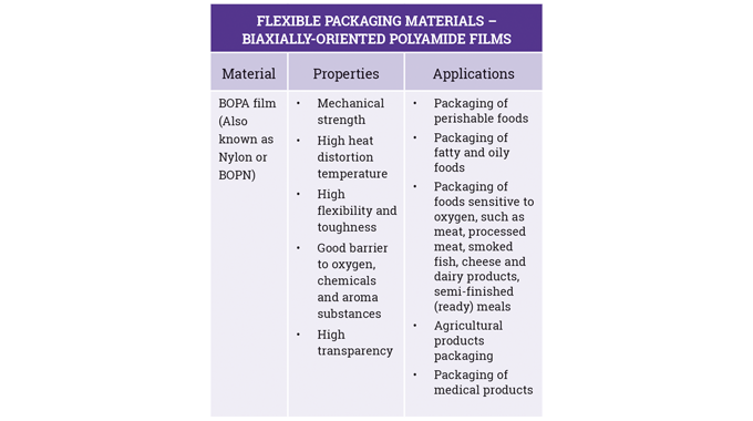 Figure 2_9 Properties and applications for BOPA flexible packaging films