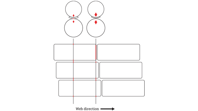 Figure 3.10 - More even distribution of cutting pressure using a staggered cutting layout