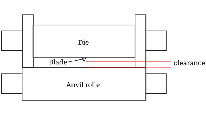 Figure 3.11 - Clearance between cutting blade and anvil bearers