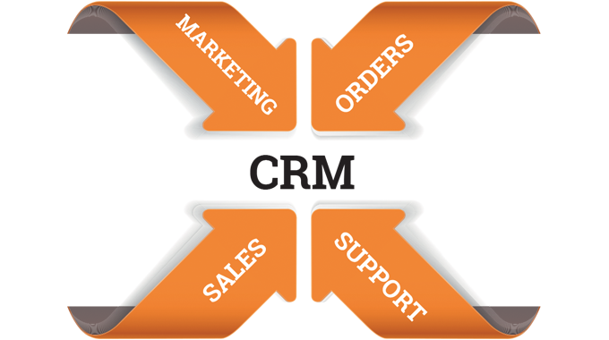 Figure 3.11 CRM software provides a means for businesses to manage sales, marketing, orders and supp