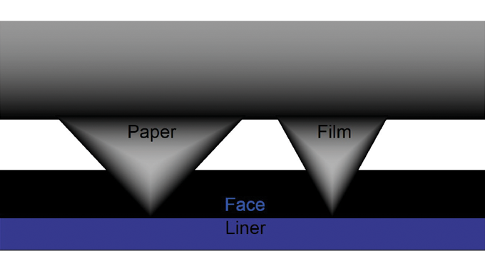 Figure 3.12 - The importance of cutting blade angle for different materials. Source- RotoMetrics