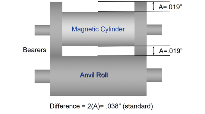 Figure 3.13 - The difference or undercut of a magnetic cylinder