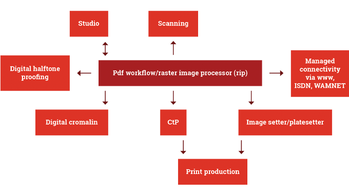Figure 3.1 - Components of a typical repro workflow