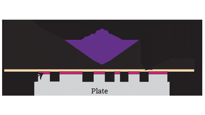 Figure 3.1 - Principles of process