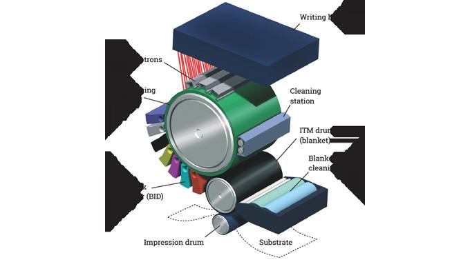 Figure 3.1 - WS4600 print engine schematic courtesy of HP Indigo