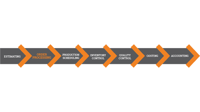 Figure 3.1 The place of Order Processing within the MIS workflow process