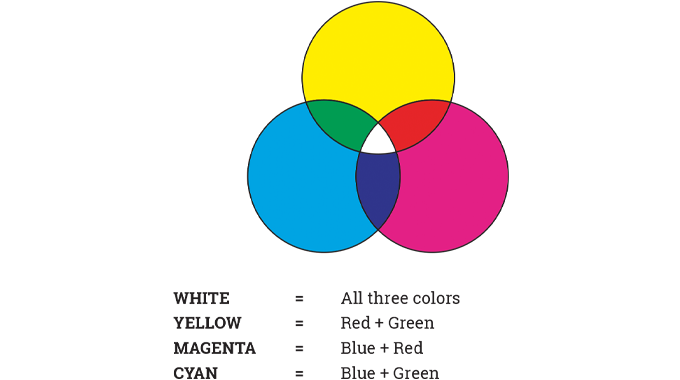 Figure 3.27 - The primary colors of light