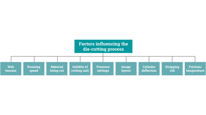 Figure 3.2 - Factors influencing the die-cutting process