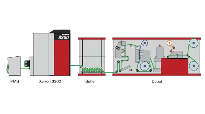 Figure 3.2 - Illustration shows the SA Label suite Xeikon 3300