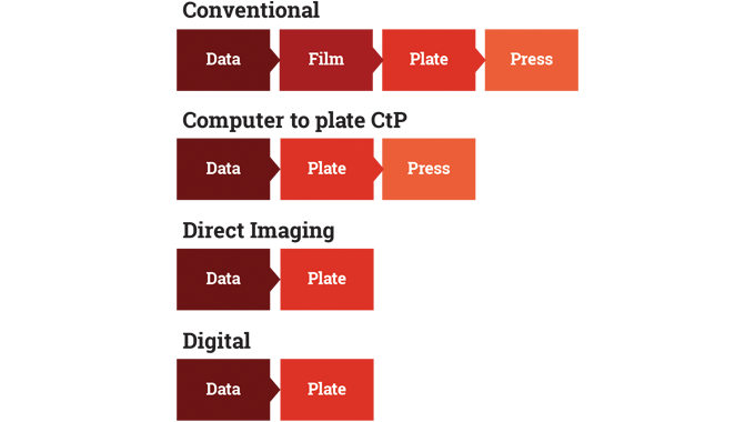 Figure 3.2 - Possible routes to press - conventional versus digital