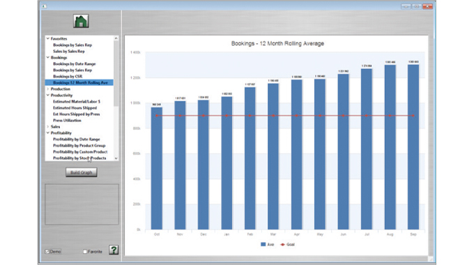 Figure 3.2 A 12-month rolling average of bookings. Source- Label Traxx