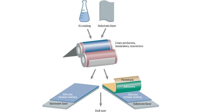 Figure 3.2 A typical self-adhesive label is produced from a laminate consisting of a face material a