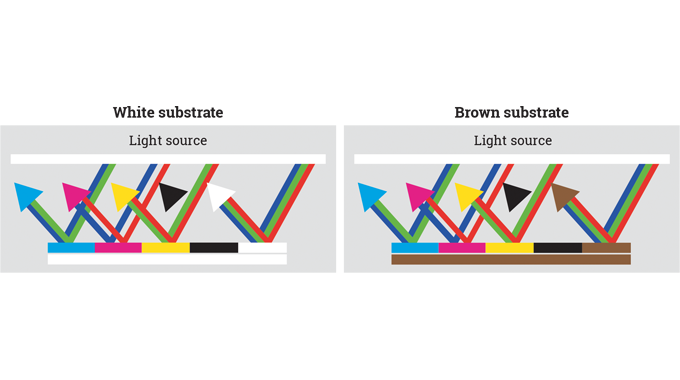 Figure 3.34 - The impact of substrate color on the visual appearance of a printed design