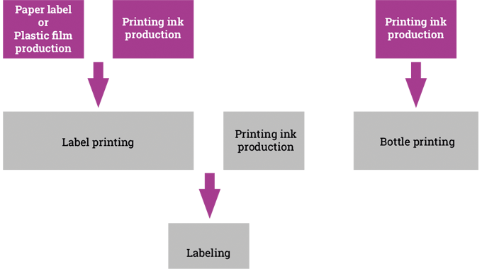 Figure 3.3 Reducing supply chain complexity with digital direct printing