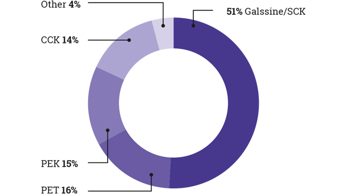 Figure 3.3 Usage of release liner materials