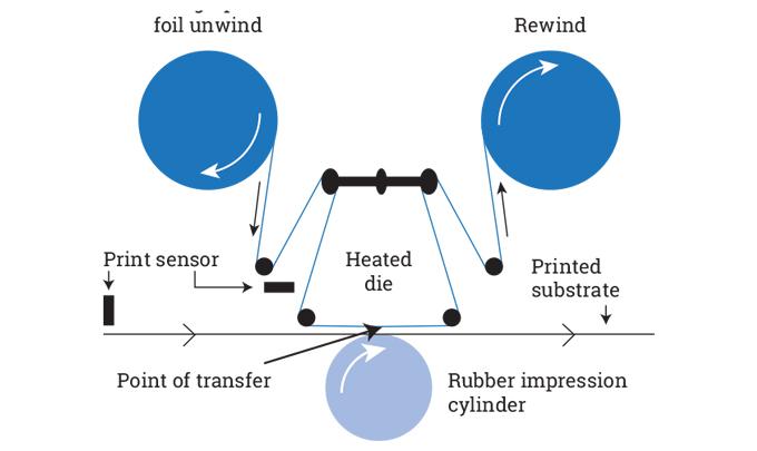 Figure 3.4- Hologram application via a foil saver