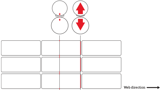 Figure 3.4 - A sudden increase in pressure across the  cross-cutting section of the die manifests it