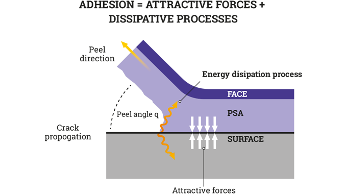 Figure 3.4 Peeling a label away from a surface involves overcoming the 'adhesion' of the PSA to the