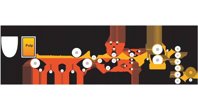 Figure 3.5 - Schematic of a Fourdrinier Paper making Machine
