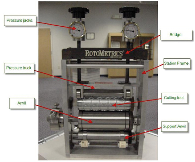 Figure 3.6 - Diagram shows the main elements of a rotary die-cutting unit