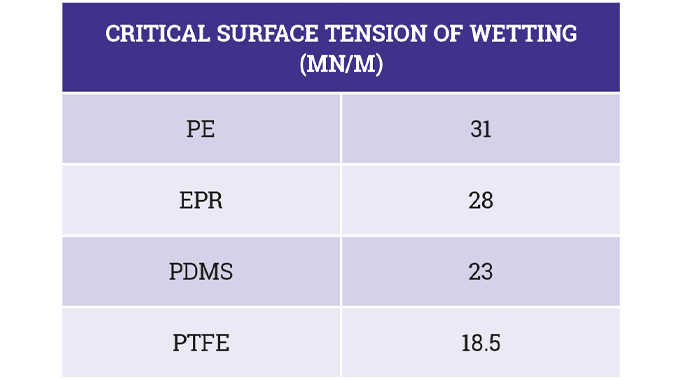 Figure 3.6 Critical surface tension of wetting (mN/m, or dyn/cm)
