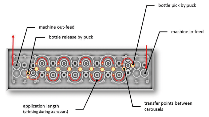 Figure 3.6 Machine design and configuration