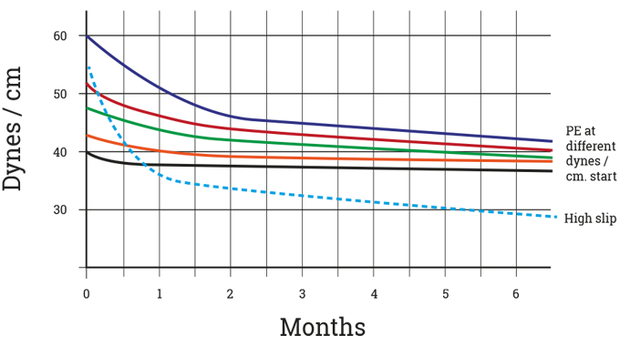 Figure 3.6 Reduction of surface tension (dyne level) over time