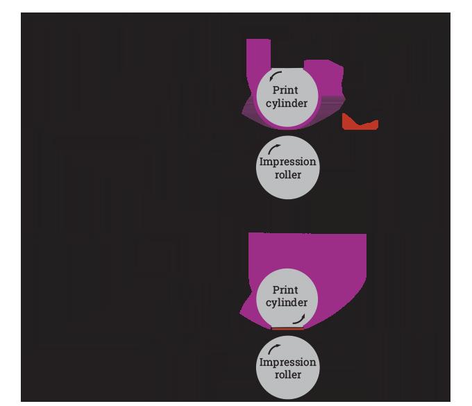 Figure 3.7 - Diagram of translatory feed press