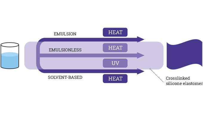 Figure 3.7 Silicone release coating technology