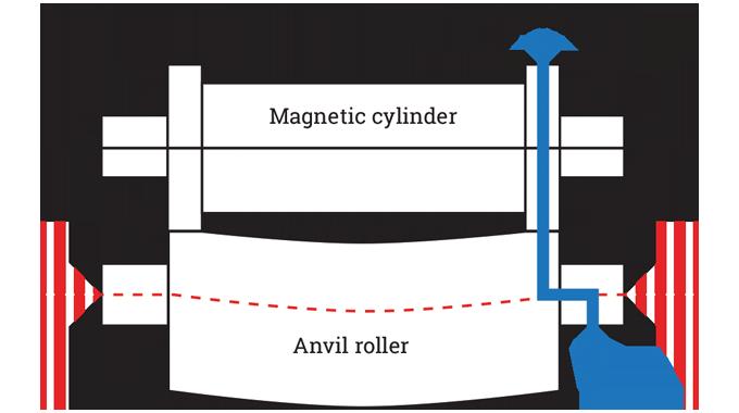 Figure 3.8 - Deflection of anvil roller
