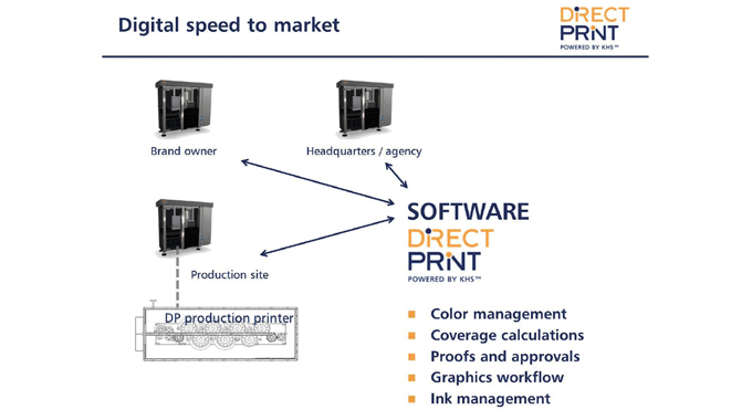 Figure 3.8 Typical direct print workflow