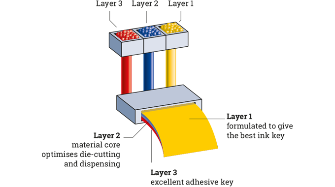 Figure 4.10 Cast films can be co-extruded in multi-layers